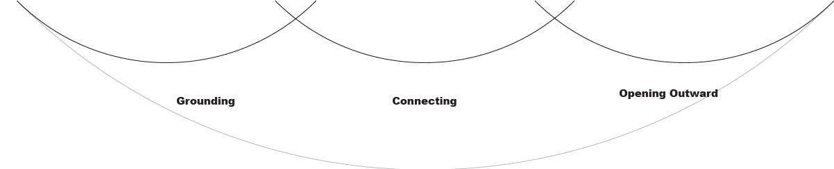 This infographic shows three curved lines, each representing the arcs and overlapping, including Grounding, Connecting, and Opening Outward