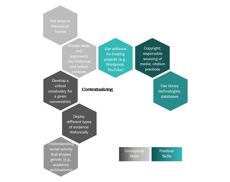 Infographic shows different skills associated with Contextualizing. Fully accessible image available in PDF Link.