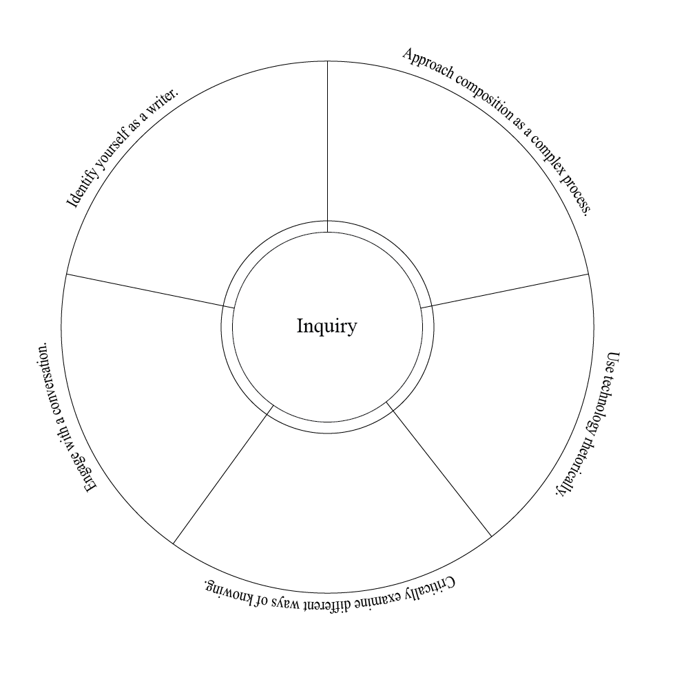 Image is a circle split into five sections, each corresponding to a learning objective. An inner circle contains a space for your course inquiry.