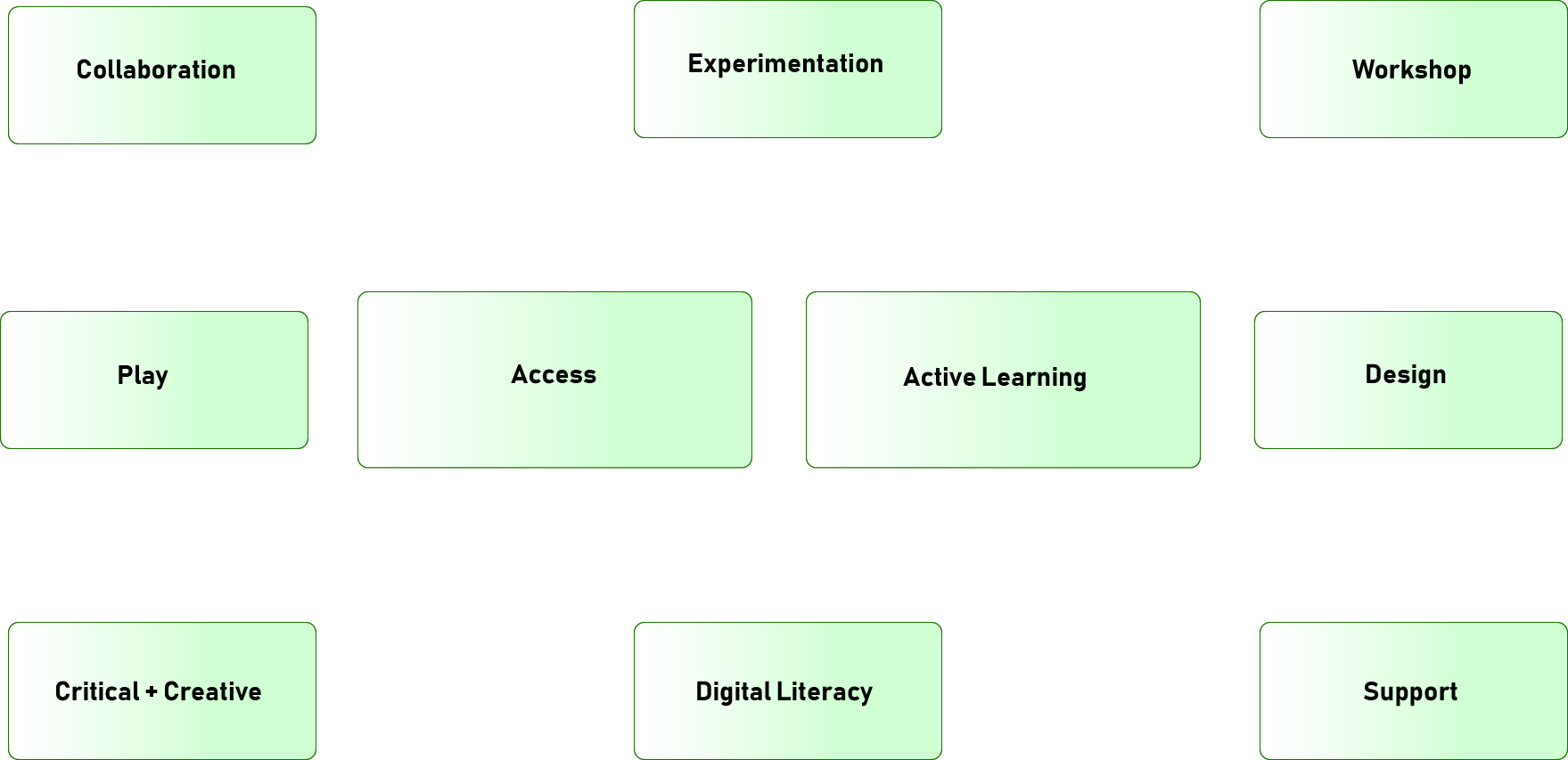 "FYW's WAT Studio pedagogy revolves around ""access"" and ""active learning."" Other core values of studio pedagogy include collaboration, experimentation, workshop, play, design, critical + creative work, digital literacy, and support."