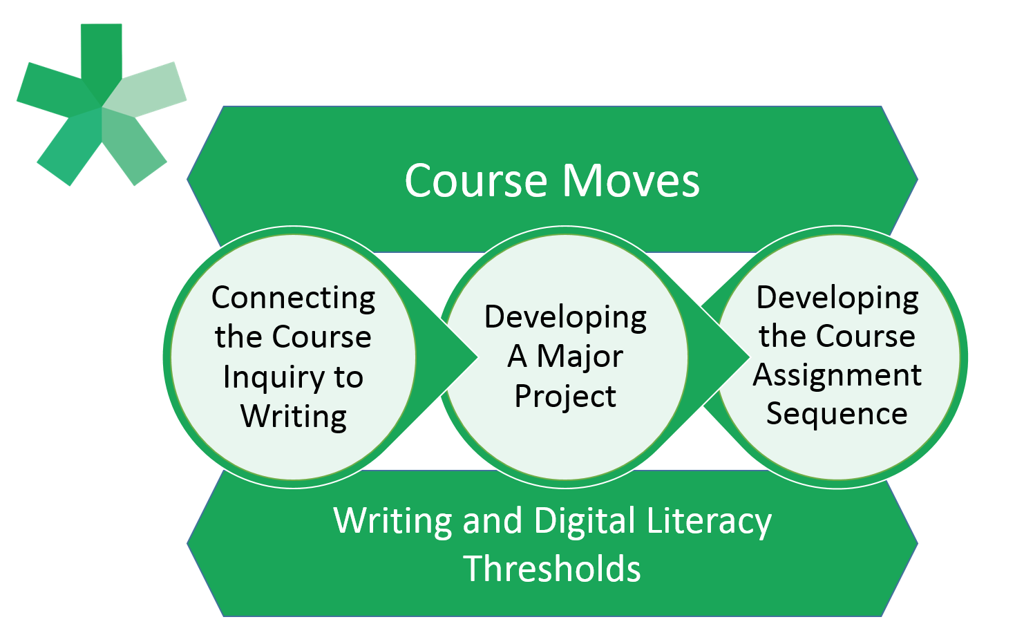 A graphic depicting the process for designing a course, beginning with connecting the course inquiry to writing, then developing a major project, and finally developing the course assignment sequence. All steps are connected by course moves and by writing and digital literacy thresholds.