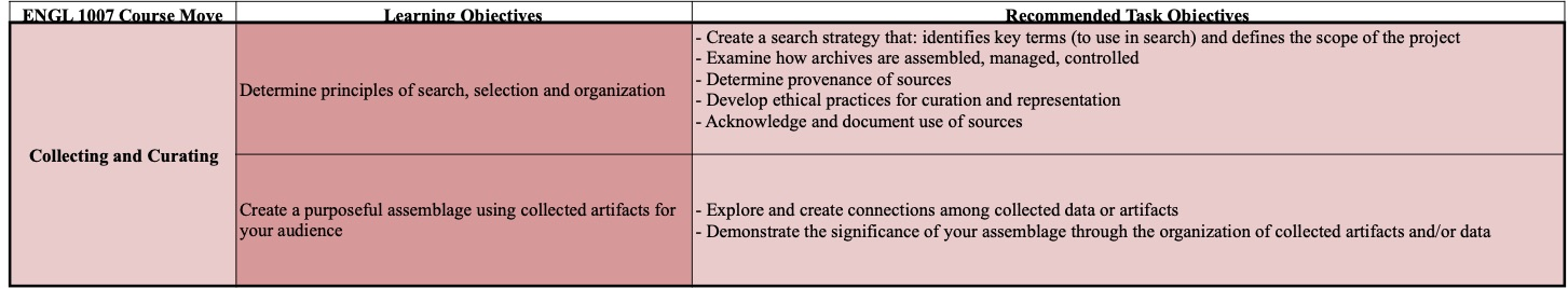 A table containing the required and recommended learning objectives for collecting and curation