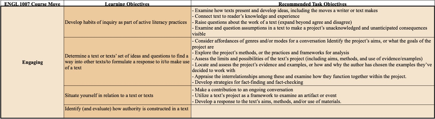 A table containing the required and recommended learning objectives for engaging