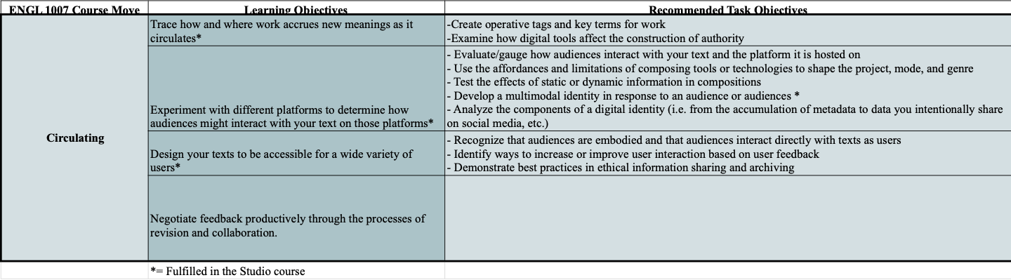 A table containing the required and recommended learning objectives for circulating.