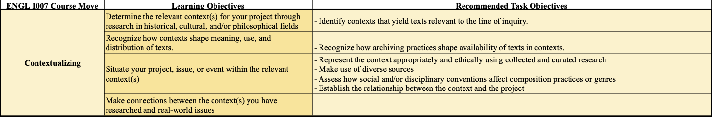 A table containing the required and revised learning objectives for Contextualizing