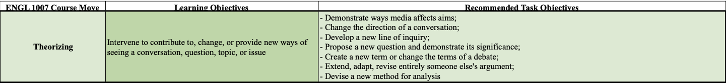 A table containing required and recommended learning objectives for theorizing.